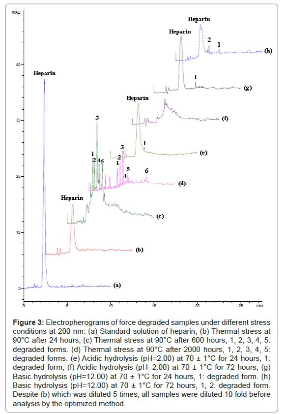 pharmaceutica-analytica-acta-force-degraded