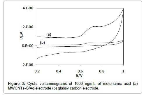 pharmaceutica-analytica-acta-glassy-carbon