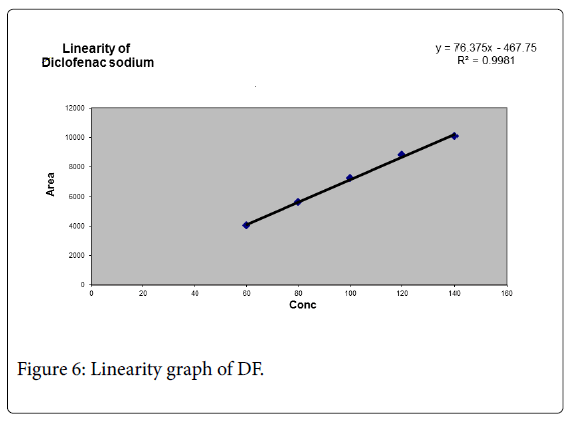 pharmaceutica-analytica-acta-graph-DF