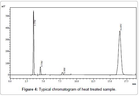 pharmaceutica-analytica-acta-heat