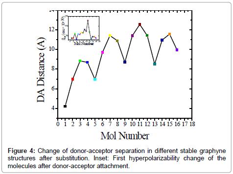 pharmaceutica-analytica-acta-hyperpolarizability