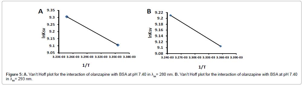 pharmaceutica-analytica-acta-interaction