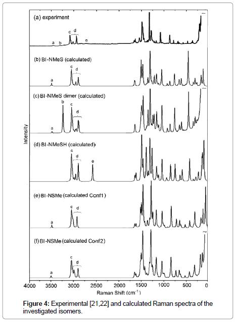 pharmaceutica-analytica-acta-investigated