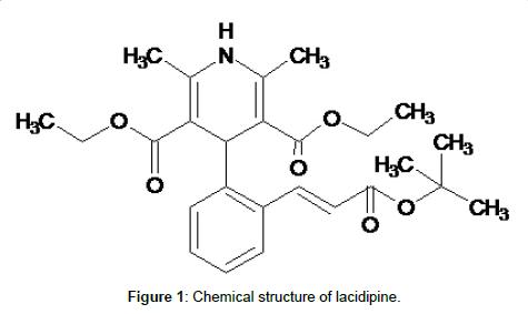 pharmaceutica-analytica-acta-lacidipine