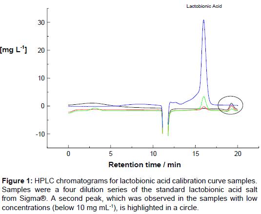 pharmaceutica-analytica-acta-lactobionic-acid-calibration