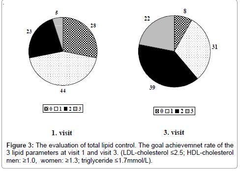 pharmaceutica-analytica-acta-lipid