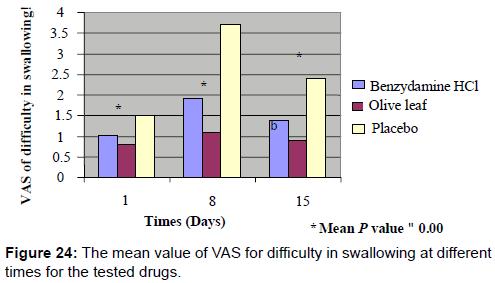pharmaceutica-analytica-acta-mean-value-VAS