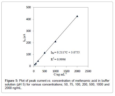 pharmaceutica-analytica-acta-mefenamic-acid
