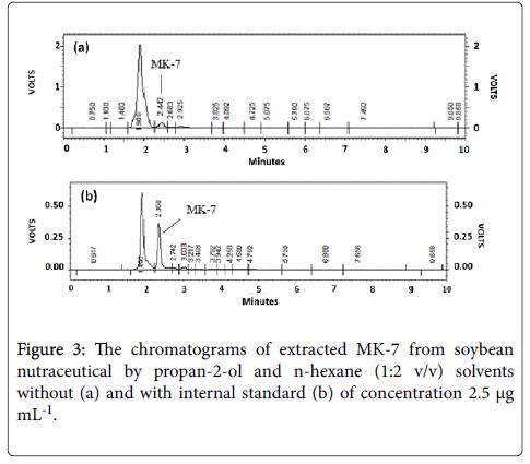 pharmaceutica-analytica-acta-nutraceutical