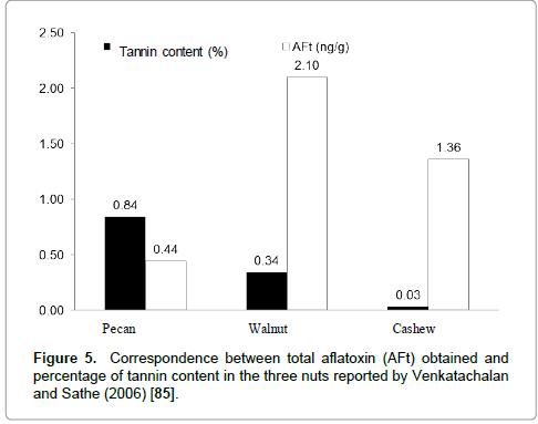 pharmaceutica-analytica-acta-nuts
