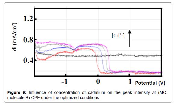 pharmaceutica-analytica-acta-optimized-conditions