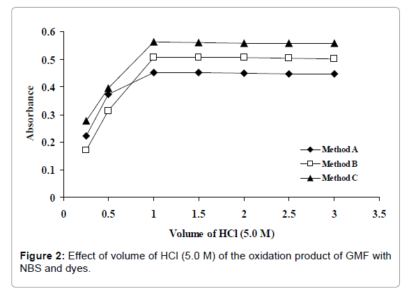 pharmaceutica-analytica-acta-oxidation-product