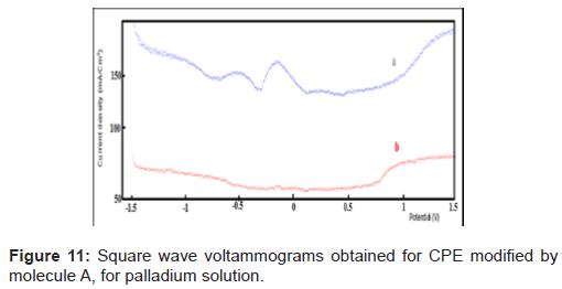 pharmaceutica-analytica-acta-palladium-solution