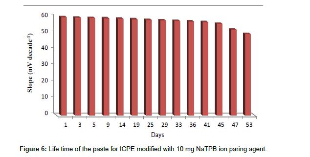 pharmaceutica-analytica-acta-paste