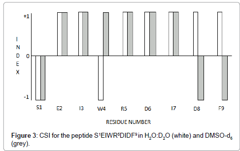 pharmaceutica-analytica-acta-peptide