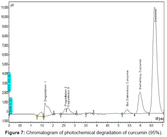 pharmaceutica-analytica-acta-photochemical-degradation-curcuminacta
