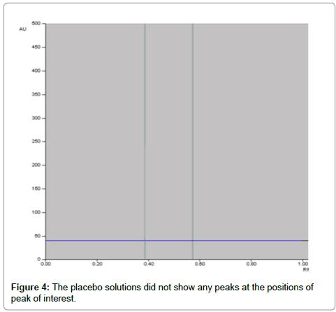 pharmaceutica-analytica-acta-positions