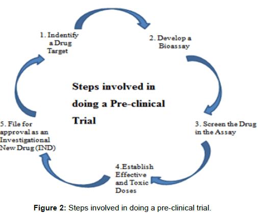 pharmaceutica-analytica-acta-pre-clinical-trial