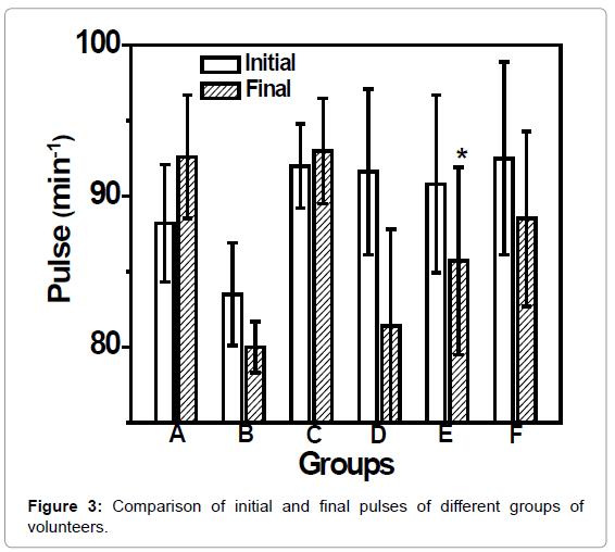 pharmaceutica-analytica-acta-pulses