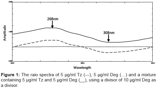 pharmaceutica-analytica-acta-raio-spectra-divisor