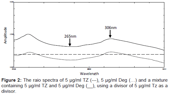 pharmaceutica-analytica-acta-raio-spectra-mixture