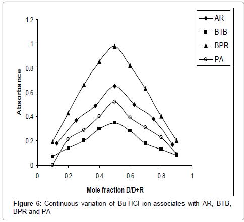 pharmaceutica-analytica-acta-ratio