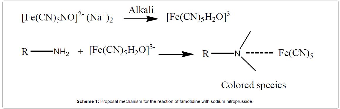 pharmaceutica-analytica-acta-reaction-of-famotidine-with-sodium