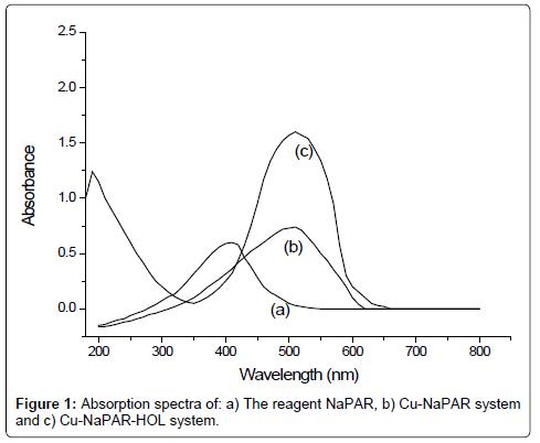 pharmaceutica-analytica-acta-reagent