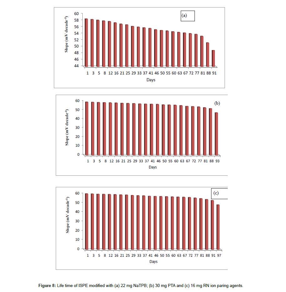 pharmaceutica-analytica-acta-response