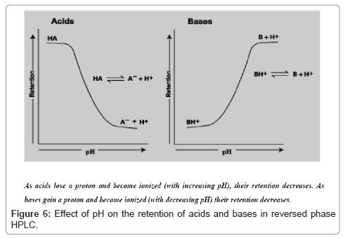 pharmaceutica-analytica-acta-reversed-phase