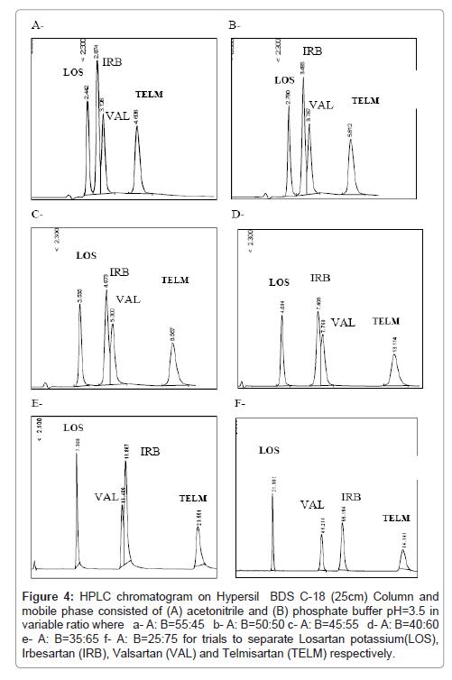 pharmaceutica-analytica-acta-separate-Losartan