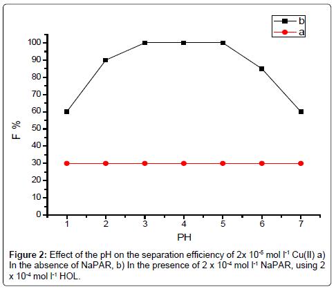 pharmaceutica-analytica-acta-separation
