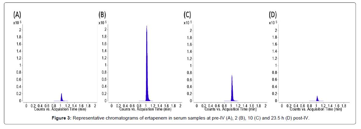 pharmaceutica-analytica-acta-serum-samples