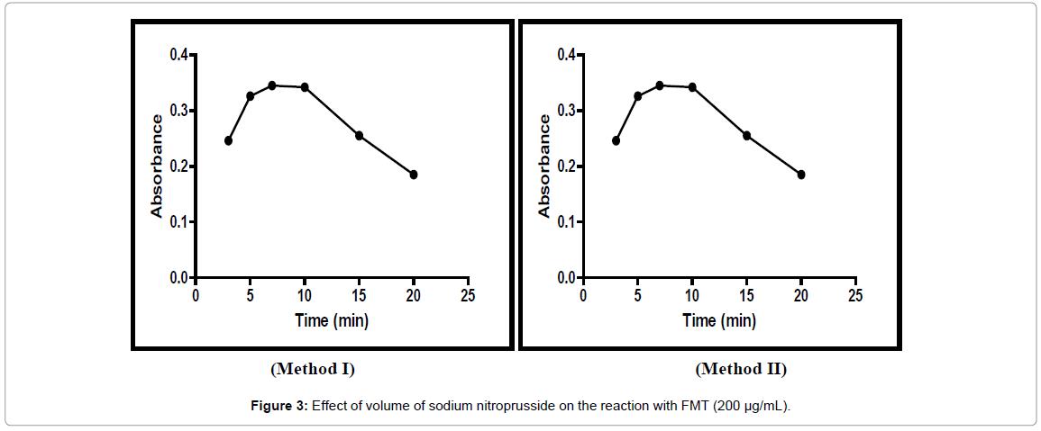 pharmaceutica-analytica-acta-sodium-nitroprusside-on-the-reaction