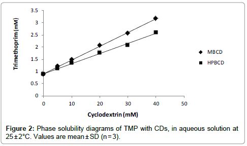 pharmaceutica-analytica-acta-solubility