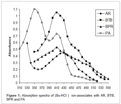 pharmaceutica-analytica-acta-spectra