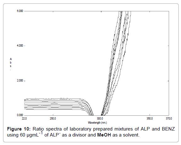 pharmaceutica-analytica-acta-spectra-laboratory