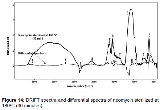 pharmaceutica-analytica-acta-spectra-neomycin-sterilized