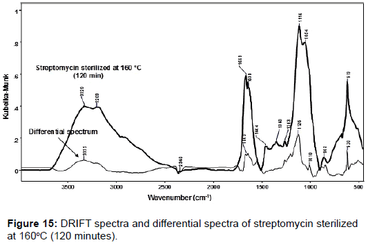 pharmaceutica-analytica-acta-spectra-streptomycin-sterilized