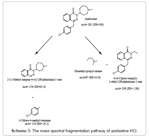 pharmaceutica-analytica-acta-spectral-fragmentation