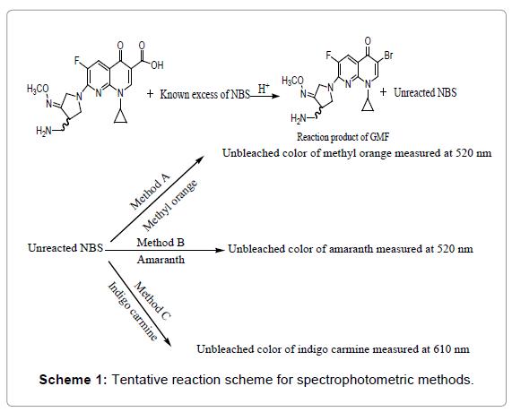 pharmaceutica-analytica-acta-spectrophotometric-methods