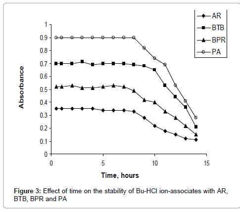 pharmaceutica-analytica-acta-stability
