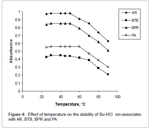 pharmaceutica-analytica-acta-temperature