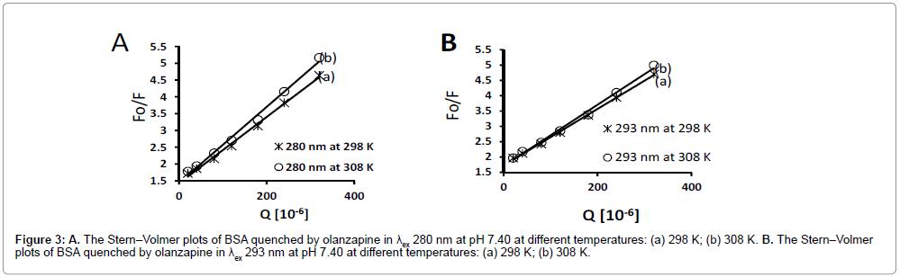 pharmaceutica-analytica-acta-temperatures