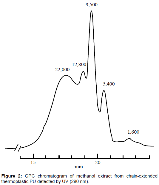 pharmaceutica-analytica-acta-thermoplastic-PU-detected