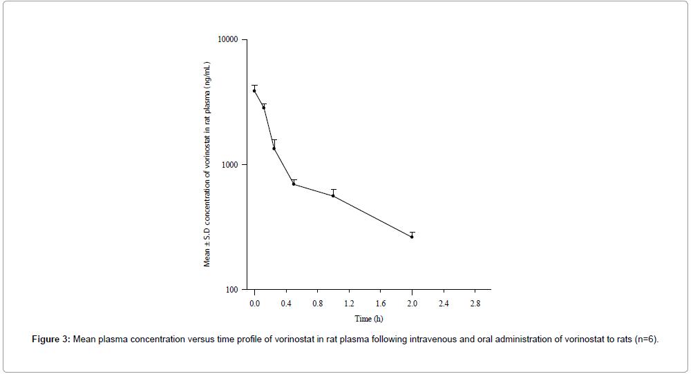 pharmaceutica-analytica-acta-time
