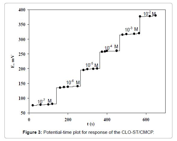 pharmaceutica-analytica-acta-time-plot