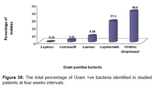pharmaceutica-analytica-acta-total-percentage-Gram