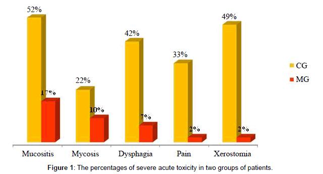 pharmaceutica-analytica-acta-toxicity