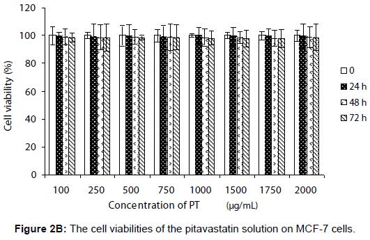 pharmaceutica-analytica-acta-viabilities-pitavastatin-solution